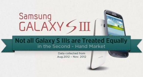 El Samsung Galaxy S3 usado tiene diferentes precios de venta