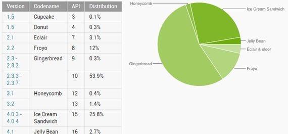 Porcentaje de instalaciones versiones Android
