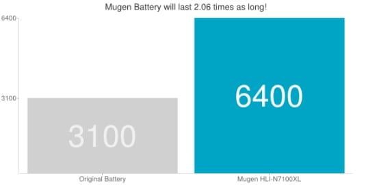 Nueva batería de potencia extendida para el Samsung Galaxy Note 2