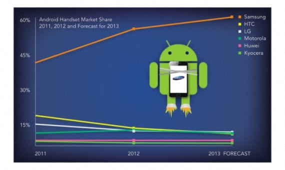 Samsung preferido en Android