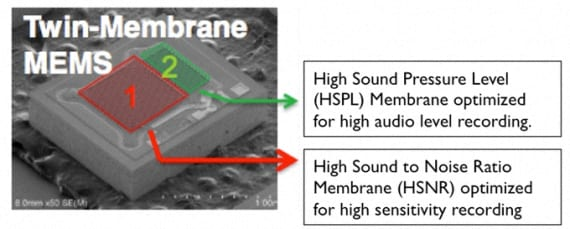 doble membrana en el microfono del HTC One