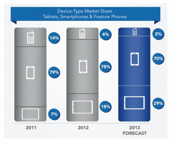 preferencia del mercado android