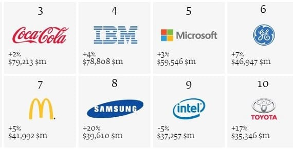 top-ten-valuable-brands-2.jpg
