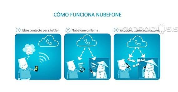 Aplicaciones increíbles para Android: Hoy Nubefone, llamadas muy baratas