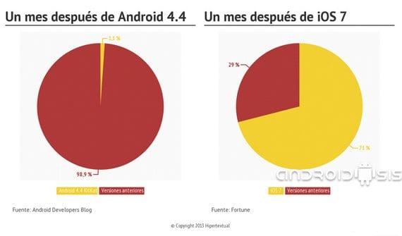 En actualizaciones iOS7 machaca a Android 4.4 Kit Kat