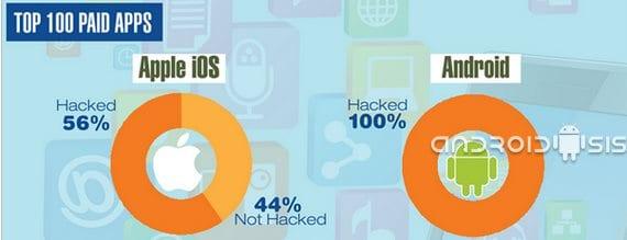 Las aplicaciones piratas un gran problema en Android e iOS