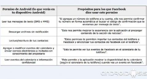 La respuesta de Facebook a los nuevos permisos que pide la nueva versión para Android