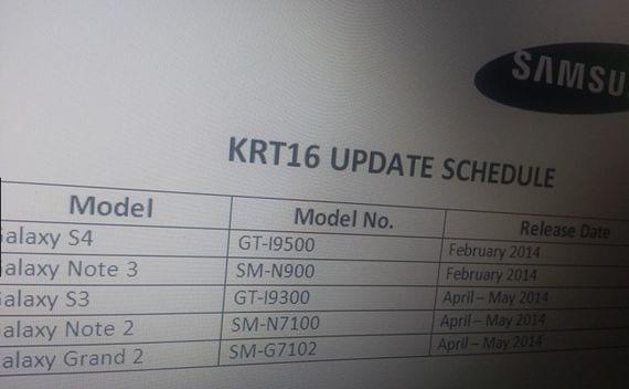 Samsung Galaxy S3 finalmente si tendrá Android Kit Kat oficial