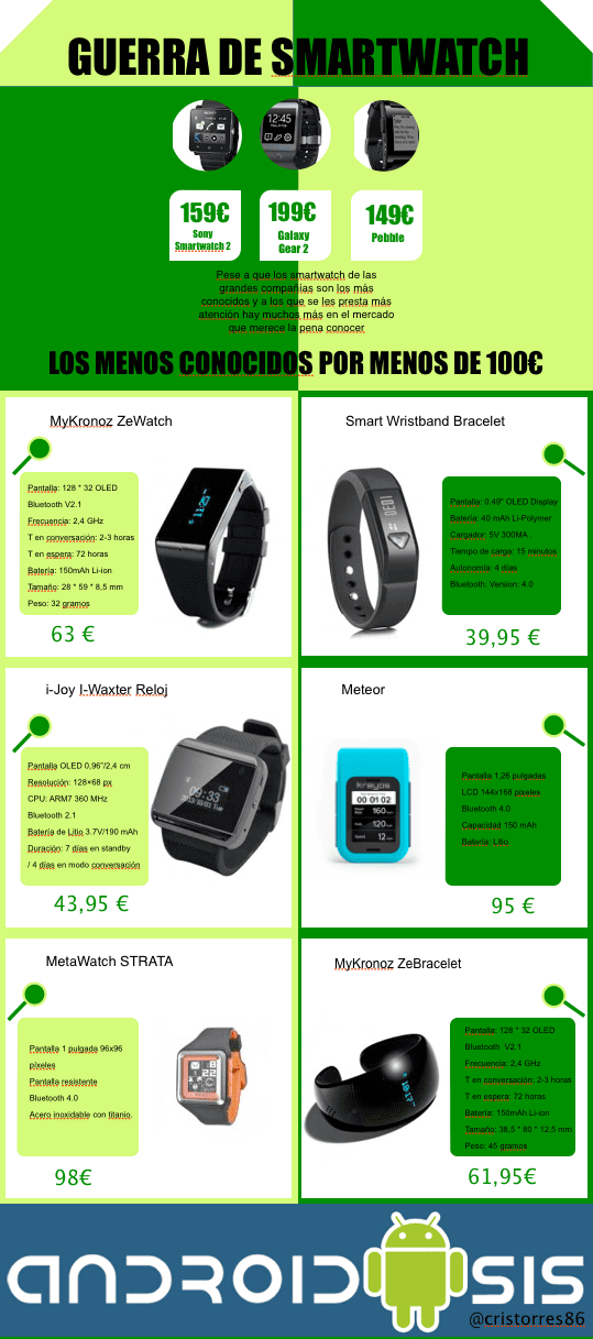 Infografía smartwatch