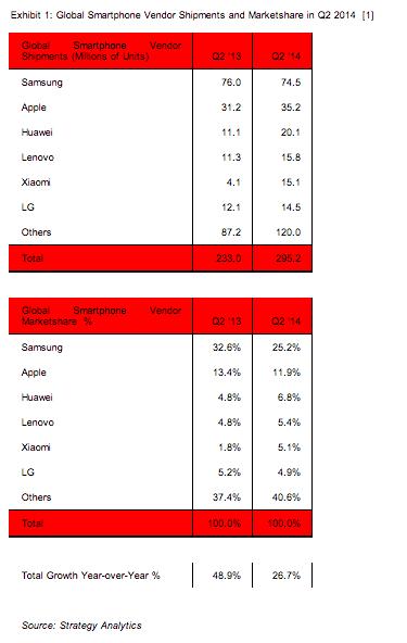 Más datos sobre liderazgo de Android