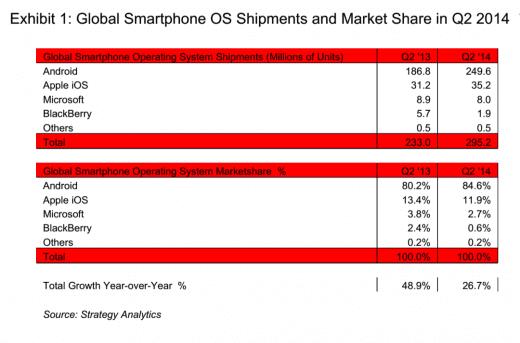 Android sigue liderando
