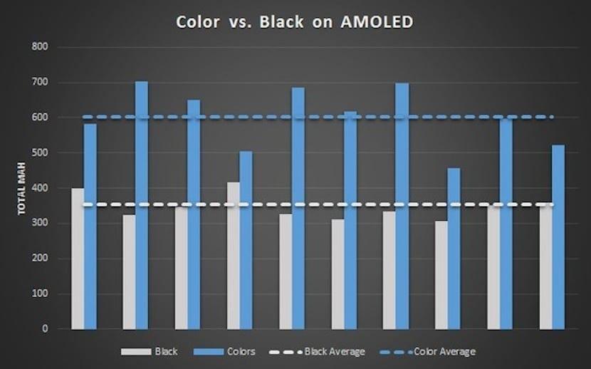 AMOLED comparacion