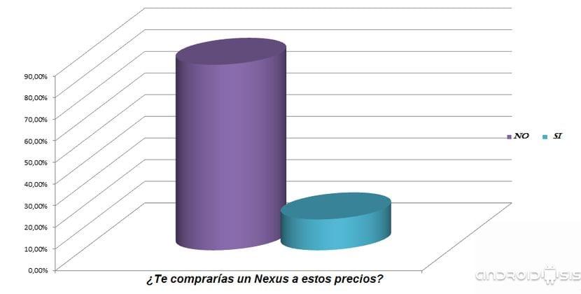 Androidsis Responde: Resultados a las encuestas nuevos Nexus de Google