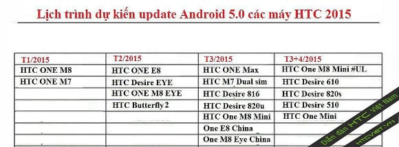 HTC Android 5.0