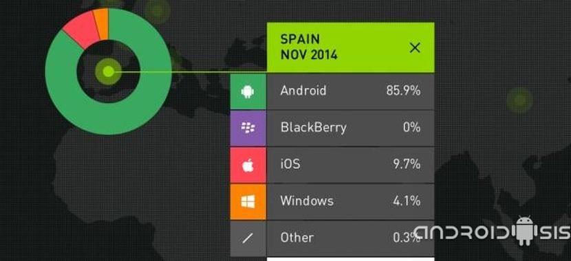 Android el sistema operativo móvil por excelencia en España