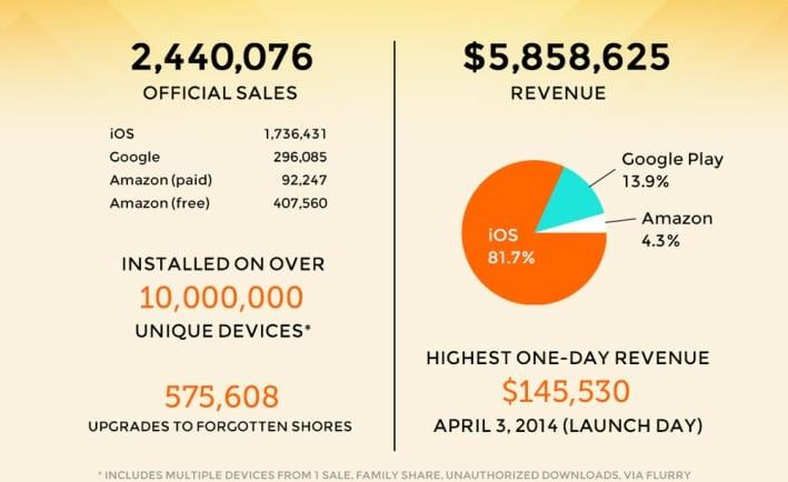 Cifras de ventas