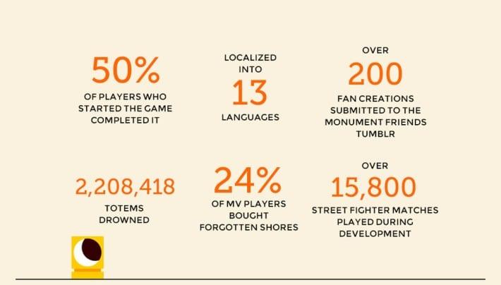 Porcentajes curiosos Monument Valley