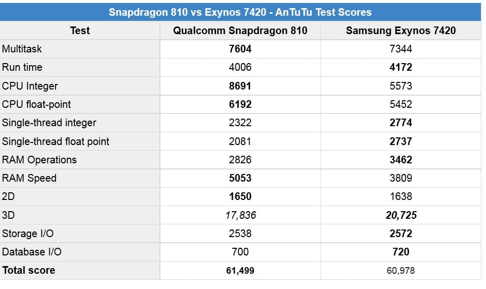 Qualcomm Snapdragon 810 Exynos 7420 3