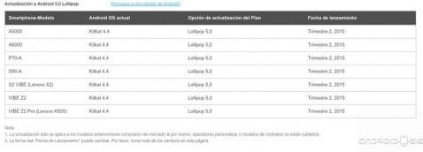 Lista oficial de terminales Lenovo que se van a actualizar a Android Lollipop