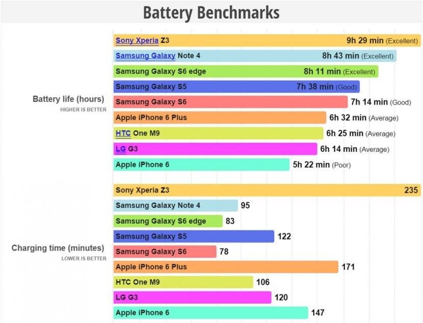 Galaxy S6 Edge batería benchmark