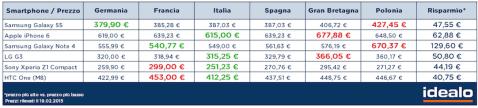 Precio smartphones España
