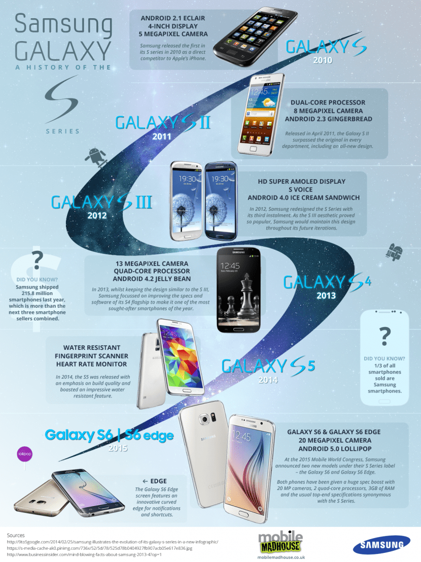 infografia samsung galaxy s