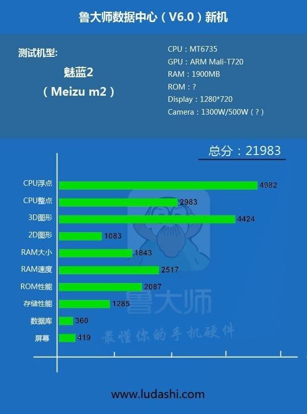 Meizu M2 especificaciones