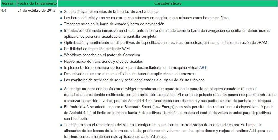 Características Android 4.4.0