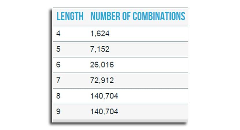 Número de combinaciones