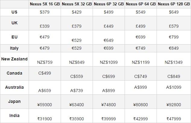 Nexus 6P Nexus 5X precio