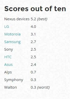 Terminales Android seguridad