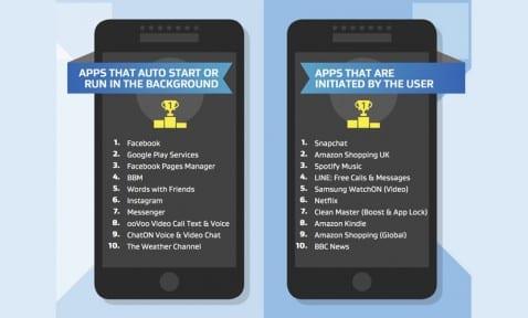 Apps alto consumo