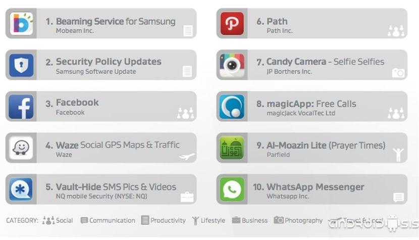 Estas son las 10 aplicaciones y servicios que más drenan la batería de nuestro Android según AVG