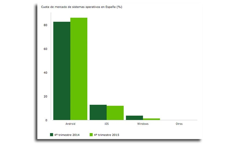 España cifra ventas