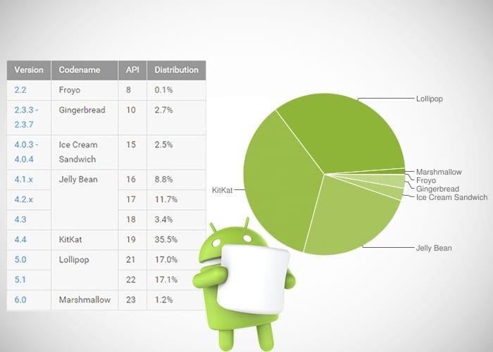 Fragmentación Android enero 2016