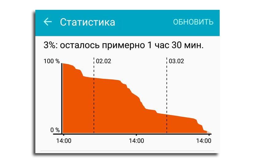 Duración batería Galaxy S7