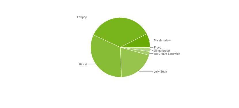 Cifras distribución Android