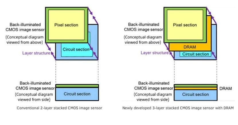 Sensor 3 capas