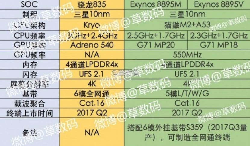 Exynos 8895 -Versiones