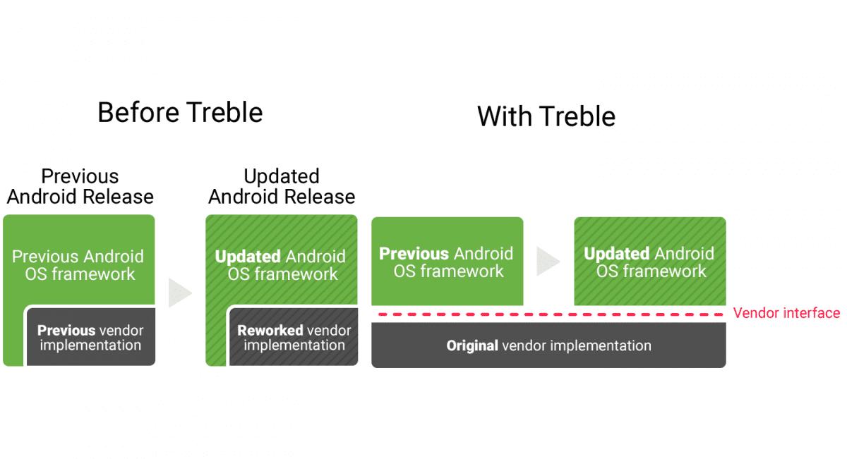 Project Treble o el fin de la fragmentación Android
