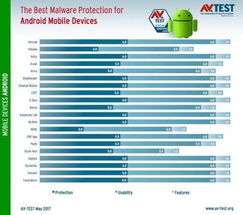 El mejor antivirus para Android