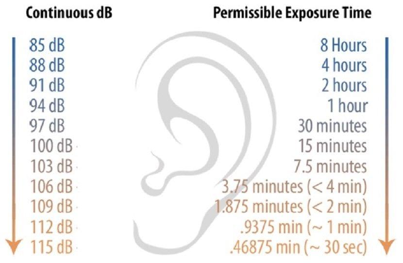 Gráfico de exposición a decibelios