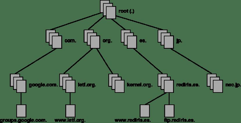 Cómo funciona un DNS
