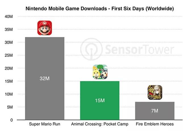 Descargas juegos Nintendo móviles