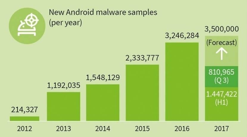 Datos malware en Android