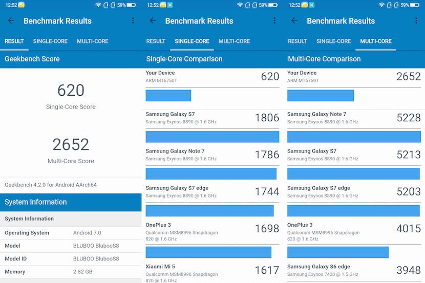 Benchmark Bluboo S8