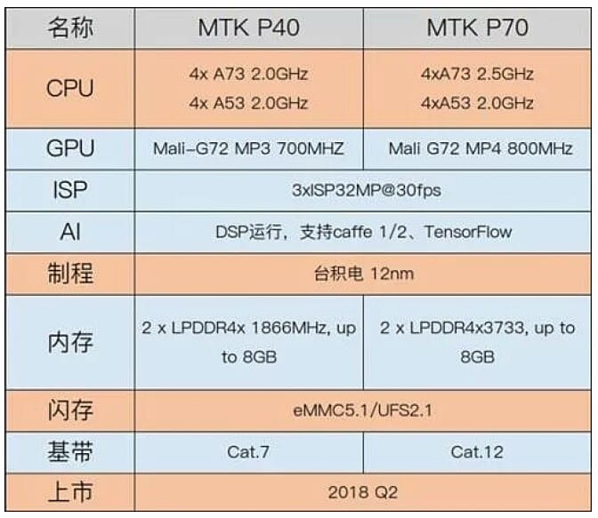 Especificaciones filtradas del Mediatek Helio P70 y P40