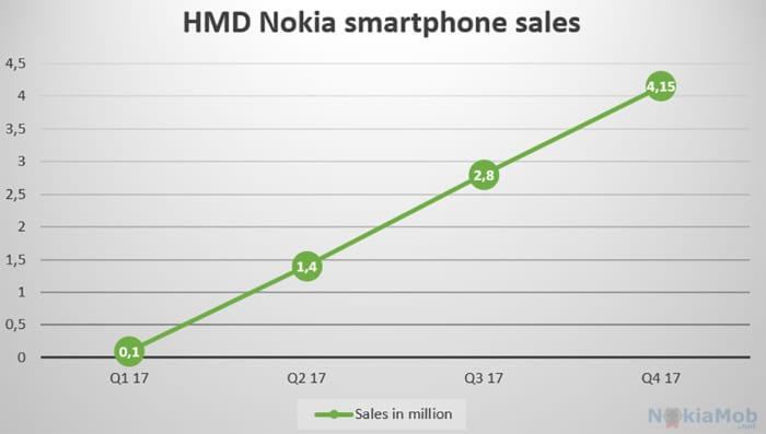 Nokia ventas
