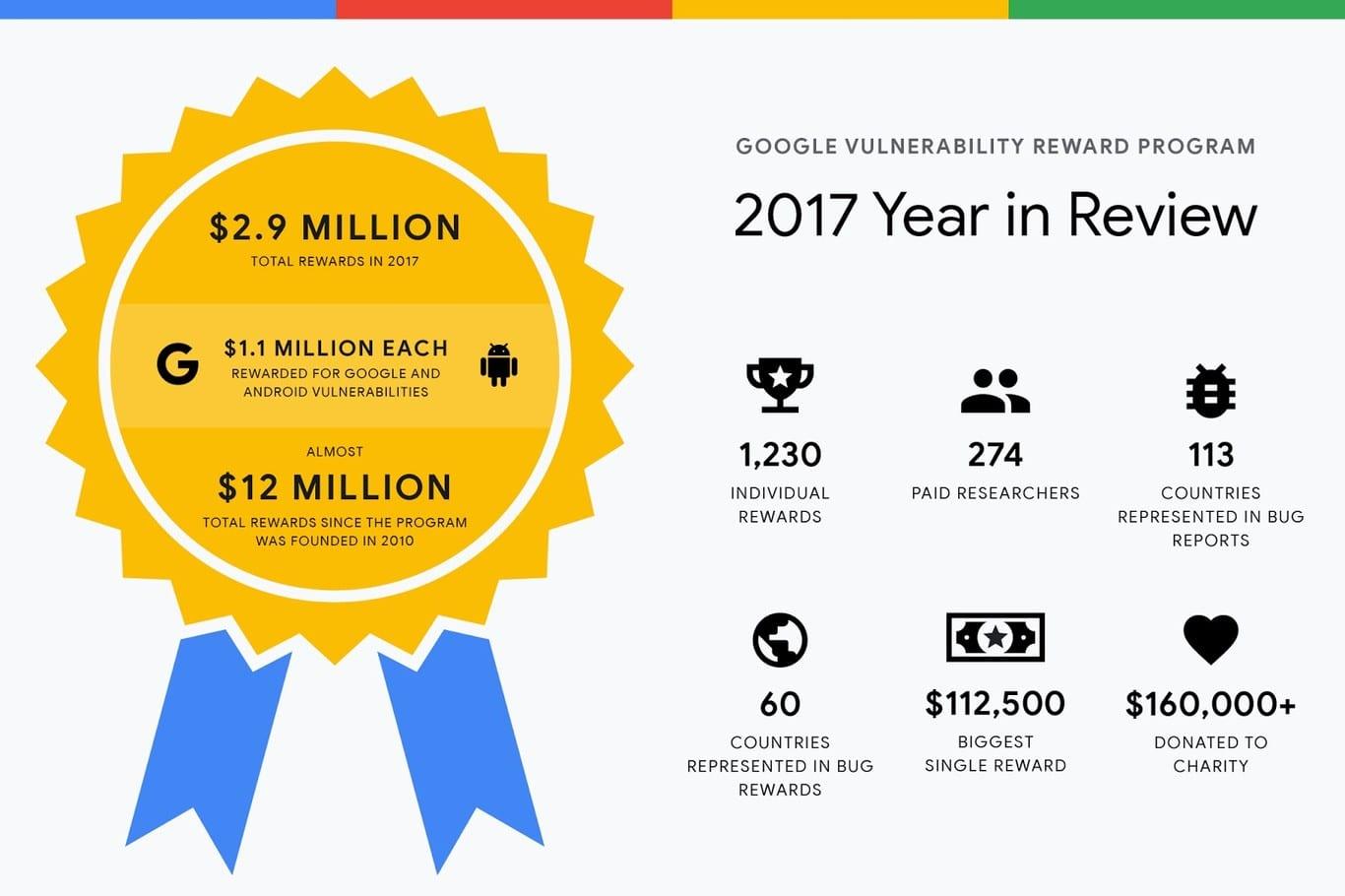 Recompensas Google