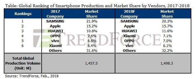 Ventas smartphones 2017